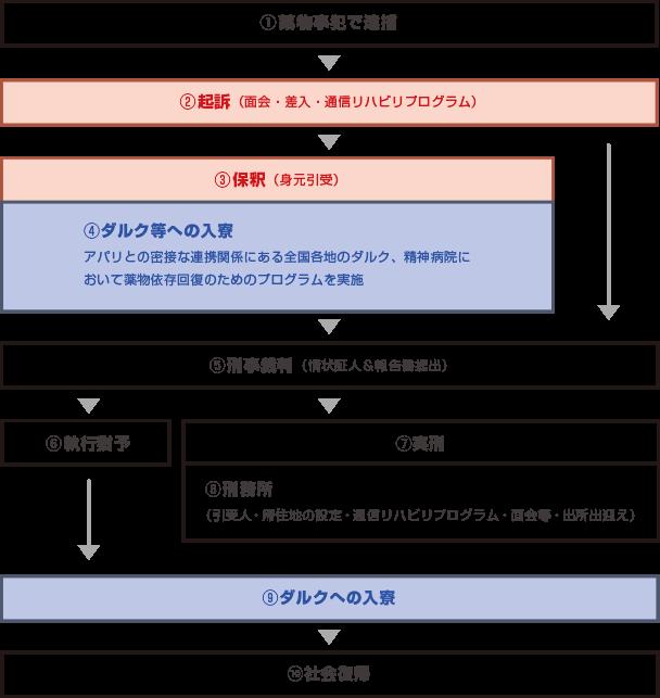 司法サポートの解説図